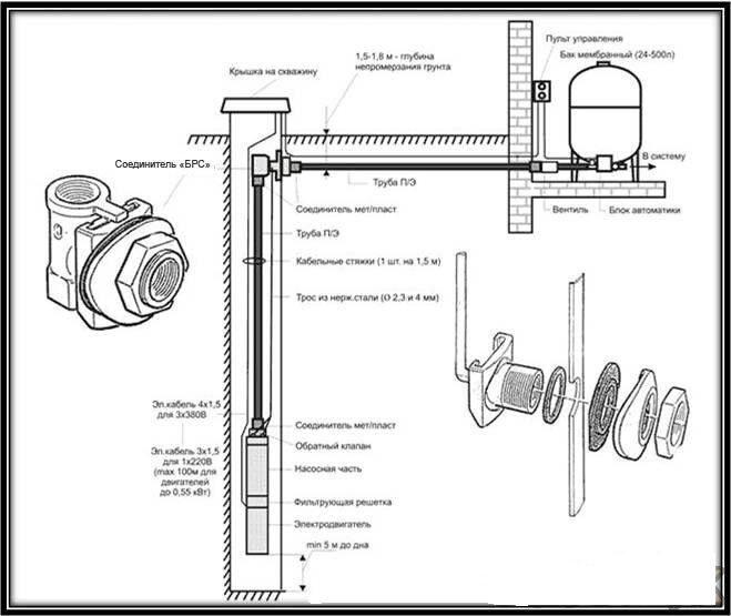 Обустройство скважины с адаптером